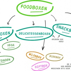 Is het nu Foodbox of Maaltijdbox?